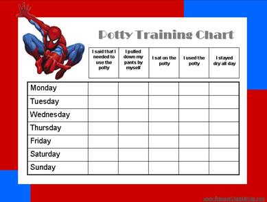 our printable potty charts list the milestones that need to be reached until your child can be potty trained
