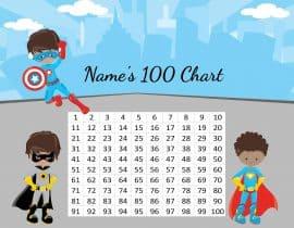 1 100 chart