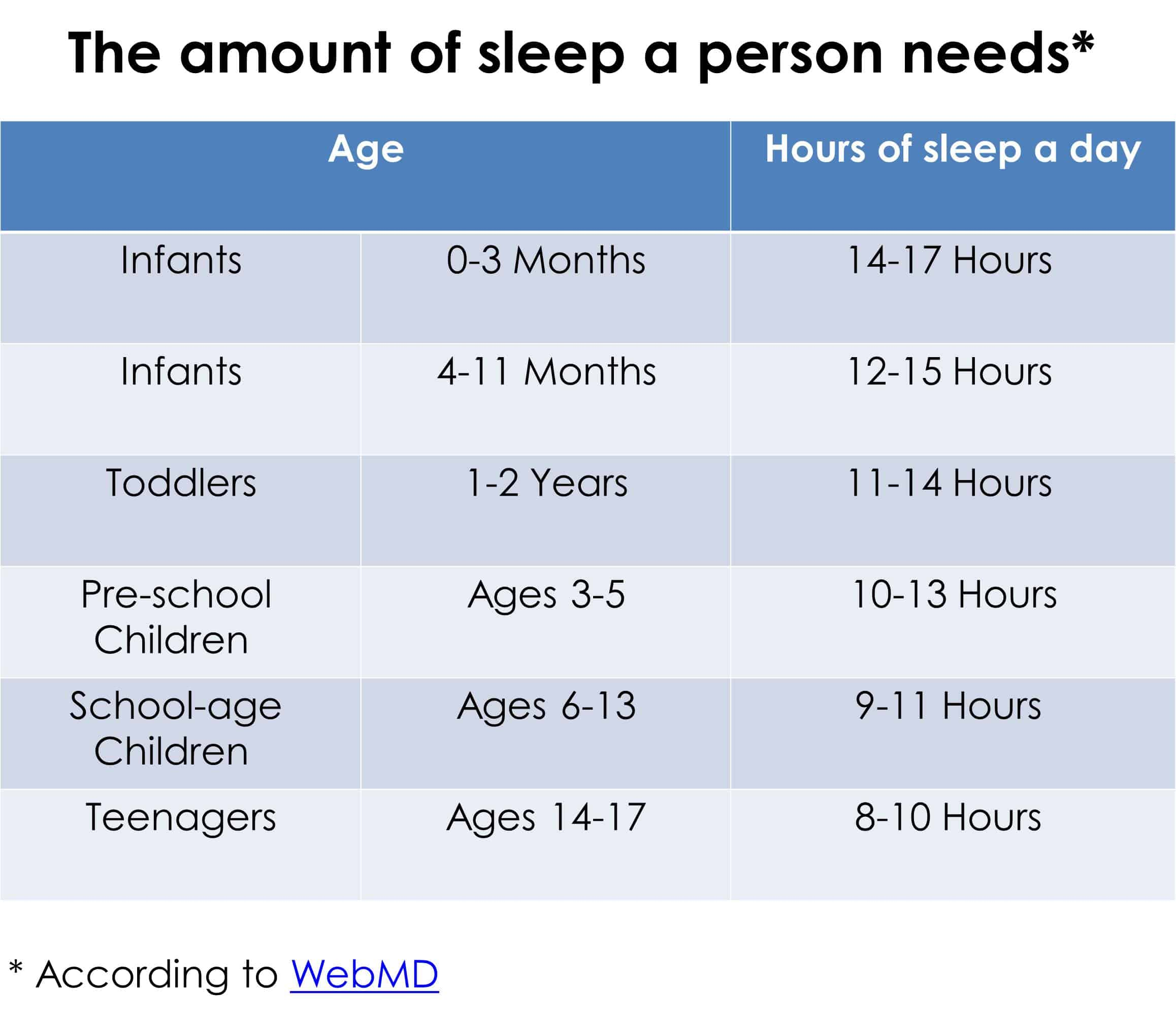 How Much Sleep Do Children Need Chart
